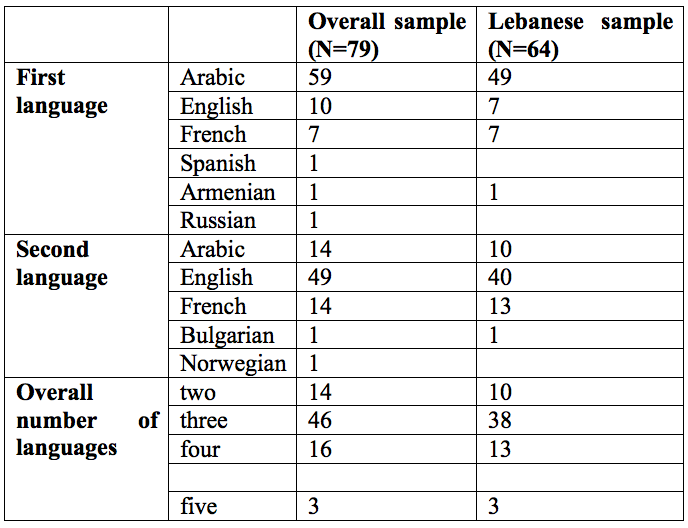 SpeakingArabic_Table1